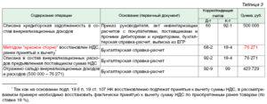 Списание кредиторской задолженности в декларации по НДС