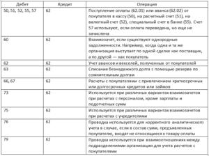 Счет 79 в бухгалтерском учете: расчеты и проводки