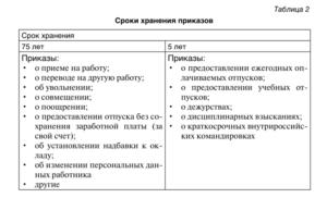 Срок хранения приказов по основной деятельности и личному составу
