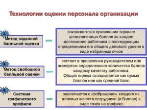 Оценка и аттестация персонала в организации