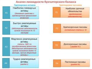 Анализ ликвидности бухгалтерского баланса