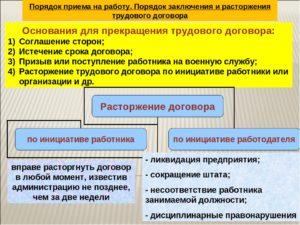 Основания и порядок заключения трудового договора