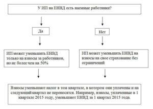 Как уменьшить ЕНВД для ИП?
