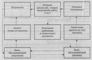 Что представляет собой порядок акцепта счета