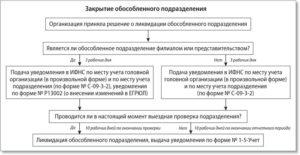 Трудовые отношения в обособленных подразделениях организации