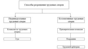 Методы досудебного урегулирования индивидуальных  трудовых споров