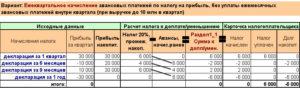 Правила расчетов авансов по налогу на прибыль