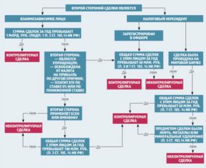 Контролируемые сделки на 2019 год: критерии в таблице