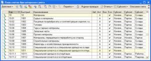 Документальное оформление счета 10 в бухгалтерском учете