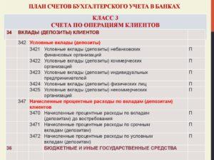 План счетов кредитной организации на 2019 год