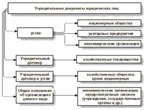 Состав и виды Учредительных документов ООО в 2019 году
