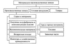 Учет материально-производственных запасов в бухгалтерии