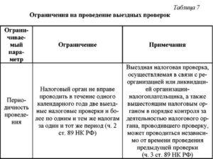 Выездная налоговая проверка при ликвидации ООО