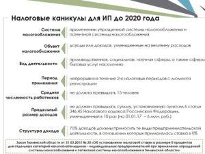 Налоговые каникулы для ИП и ООО в 2019 году