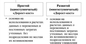 Система директ-костинг в бухгалтерском учете