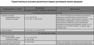 Существенные условия договора поставки по ГК РФ