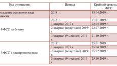 Какую отчетность сдает ИП в статистику в 2019 году