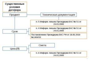 Существенные условия договора подряда и его содержание