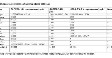 Расчет и уплата страховых взносов для ИП в 2019 году