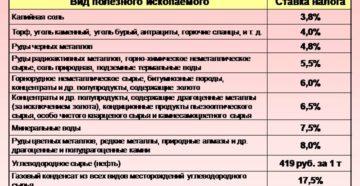 Ставка НДПИ (налога на добычу полезных ископаемых) в 2019 году