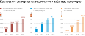 Особенности исчисления и уплаты акциза на пиво в 2019 году