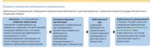 Роль арбитражного управляющего при процедуре банкротства