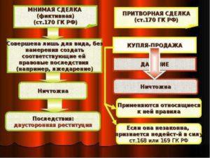Мнимая и притворная сделка согласно ГК РФ