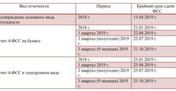 Сроки сдачи статистической отчетности в 2019 году