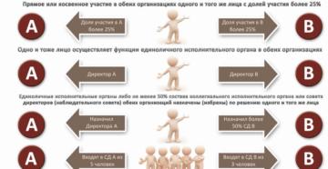 Взаимозависимые лица в налоговых правоотношениях на 2019 год
