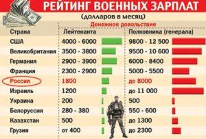 Будет ли повышение зарплат военнослужащих