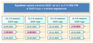 Всё о сроках уплаты НДС в 2019 году