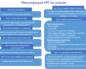 Самостоятельная регистрация ИП: преимущества и описание процесса