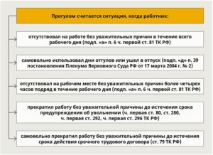 Прогул: ТК РФ, виды и меры наказания