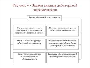 Методы анализа дебиторской задолженности