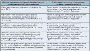 Особенности увольнения руководителя по п. 2 ст. 278 ТК РФ
