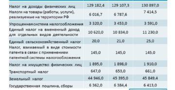 Сущность и сроки уплаты водного налога на 2019 год