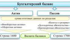 Что такое валюта баланса в бухгалтерском балансе
