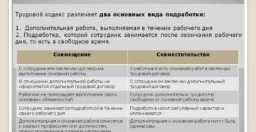 Работа по совместительству согласно ТК РФ