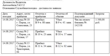 пример маршрутного листа