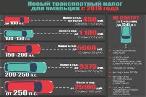 Как начисляется транспортный налог на машину в 2019 году