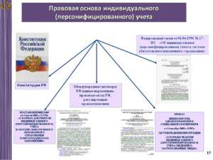 Инструкция о порядке ведения персонифицированного учета в 2019 году