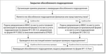 Пошаговая инструкция регистрации обособленного подразделения в 2019 году