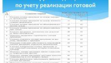 Корреспонденция счетов и бухгалтерские проводки