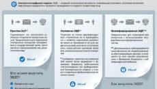 Как выглядит электронная подпись на различных документах