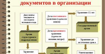 порядок архивирования документов в организации