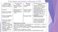Система налогов и сборов в РФ, определение данных понятий и их признаки