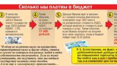 Налог с зарплаты. Как можно на законных основаниях отдавать государству меньше