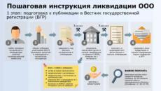 Что нужно подготовить заранее для ликвидации ООО?