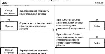 Счет 04 в бухгалтерском учете