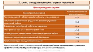 Методы и критерии оценки персонала: цели, виды, тесты